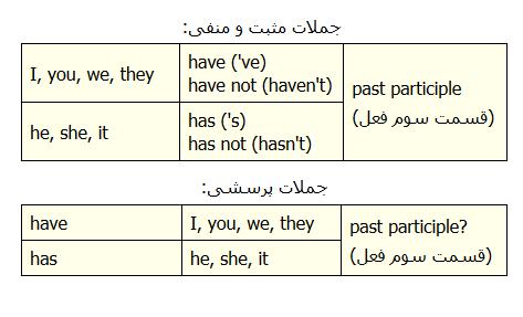 آموزش-گرامر-انگلیسی-زمان-حال-کامل