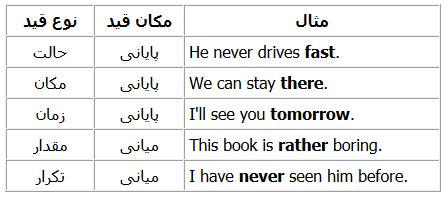 قیدها-در-زبان-انگلیسی
