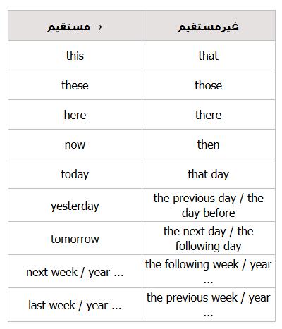 آموزش-گرامر-انگلیسی--نقل-قول